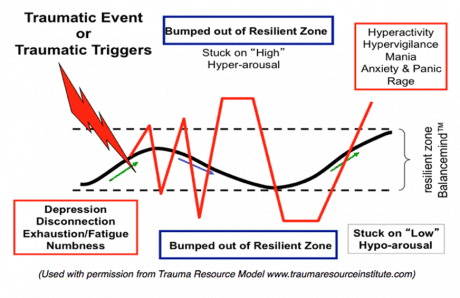 bumped out resilient zone